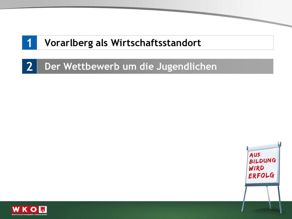 Qualität der Ausbildung als Erfolgsfaktor 3 Vorarlberg als Wirtschaftsstandort 1 Der Wettbewerb um die Jugendlichen 2
