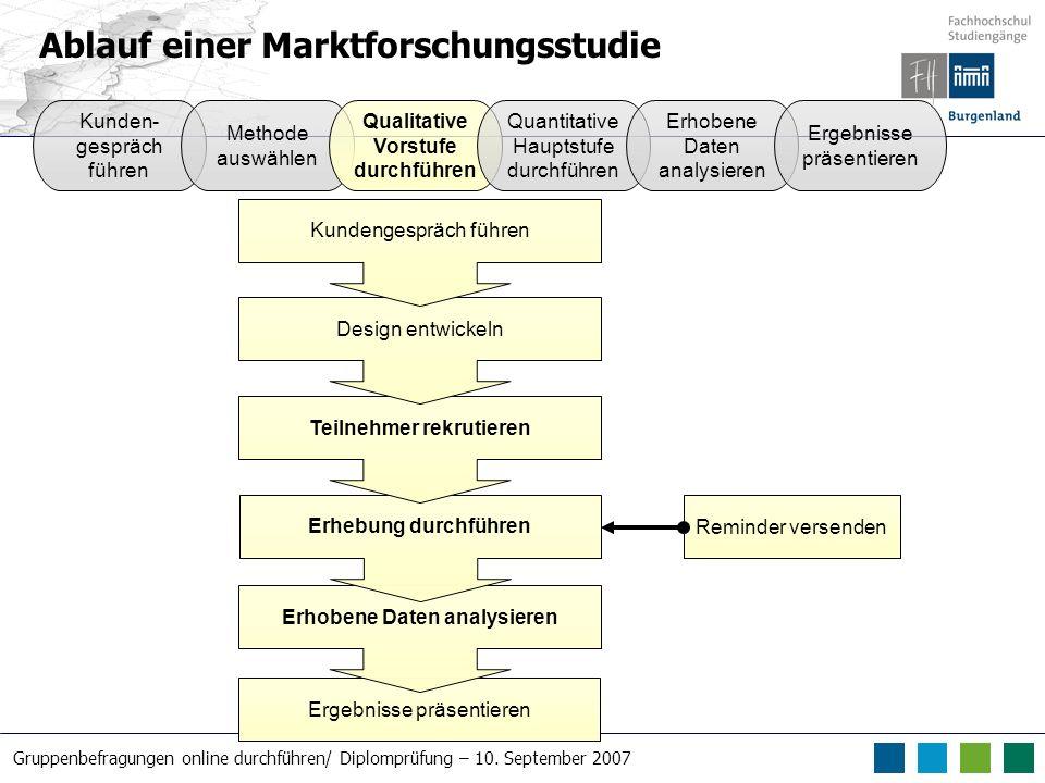 Gruppenbefragungen online durchführen/ Diplomprüfung – 10. September 2007 Ablauf einer Marktforschungsstudie Ergebnisse präsentieren Erhobene Daten an