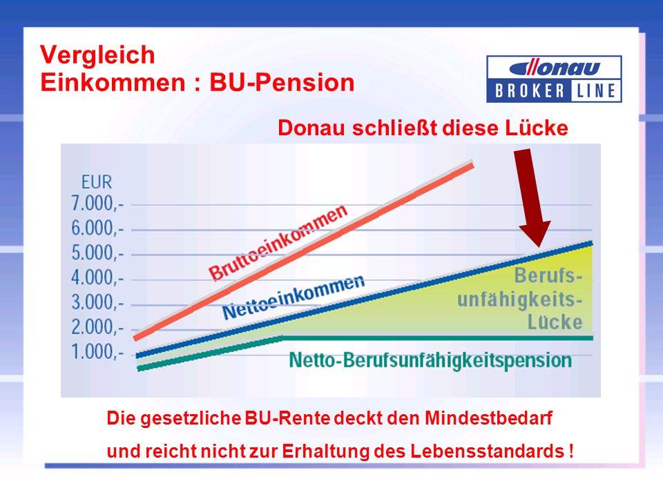 Vergleich Einkommen : BU-Pension Donau schließt diese Lücke Die gesetzliche BU-Rente deckt den Mindestbedarf und reicht nicht zur Erhaltung des Lebensstandards !