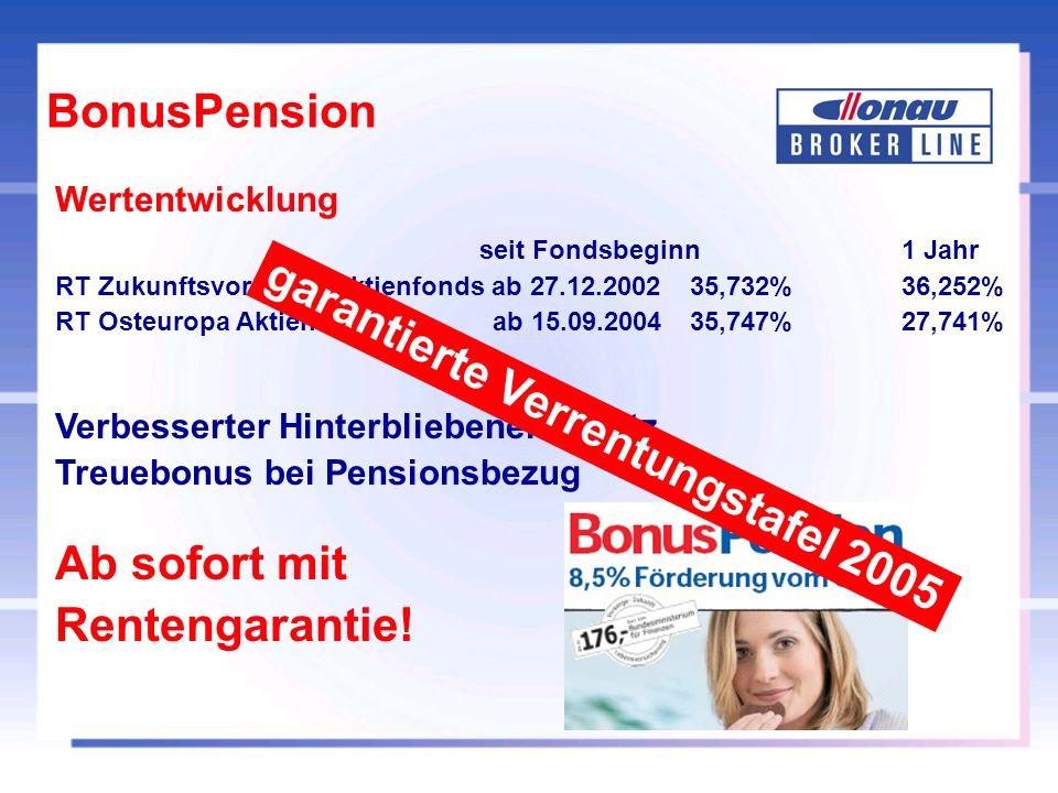BonusPension Wertentwicklung seit Fondsbeginn 1 Jahr RT Zukunftsvorsorge-Aktienfonds ab 27.12.200235,732%36,252% RT Osteuropa Aktienfonds ab 15.09.2004 35,747%27,741% Verbesserter Hinterbliebenenschutz Treuebonus bei Pensionsbezug Ab sofort mit Rentengarantie.