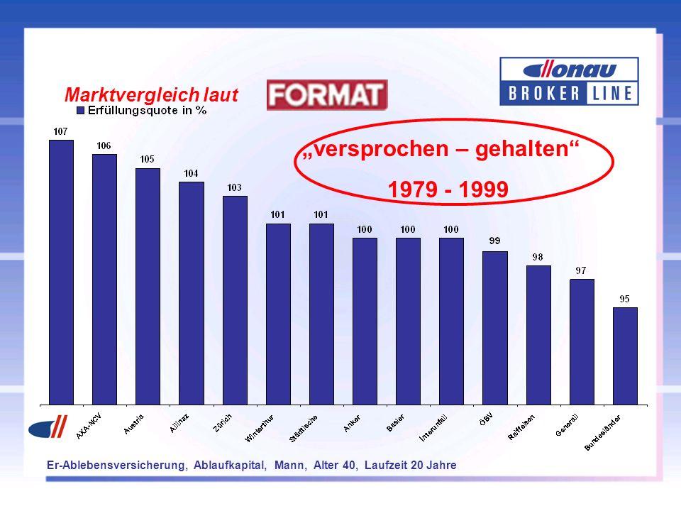 versprochen – gehalten 1979 - 1999 Marktvergleich laut Er-Ablebensversicherung, Ablaufkapital, Mann, Alter 40, Laufzeit 20 Jahre