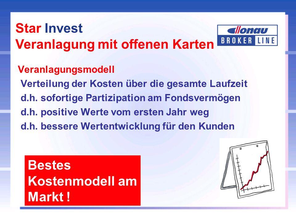 Star Invest Veranlagung mit offenen Karten Veranlagungsmodell Verteilung der Kosten über die gesamte Laufzeit d.h.