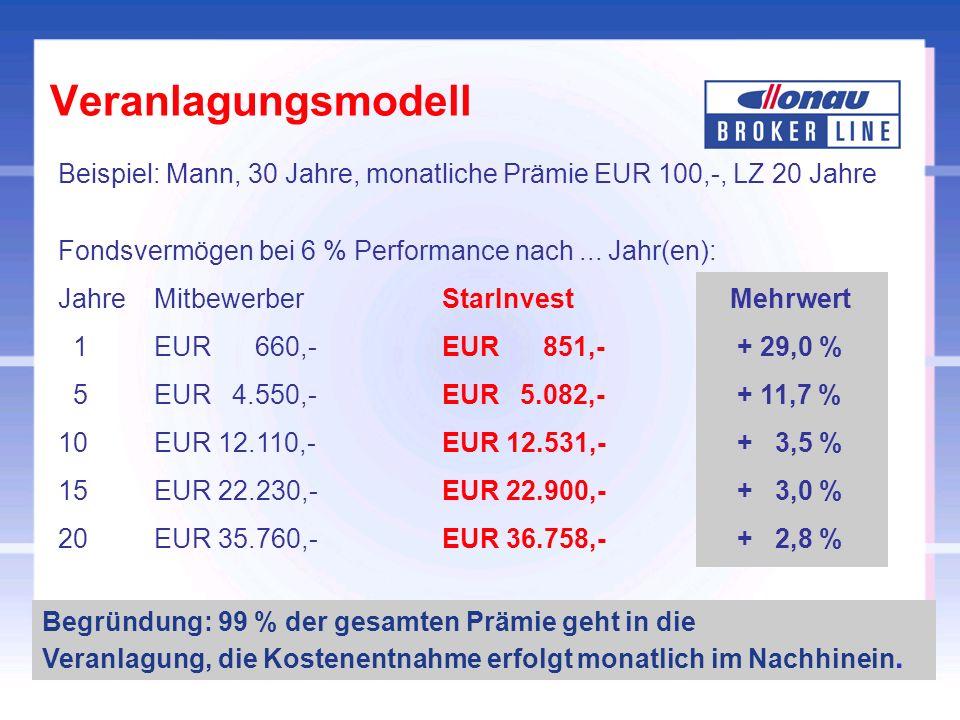 Beispiel Kredit 100.000,-, 2,4 % Zinsen p.a.Zinszahlung 2.400,- p.a bzw.