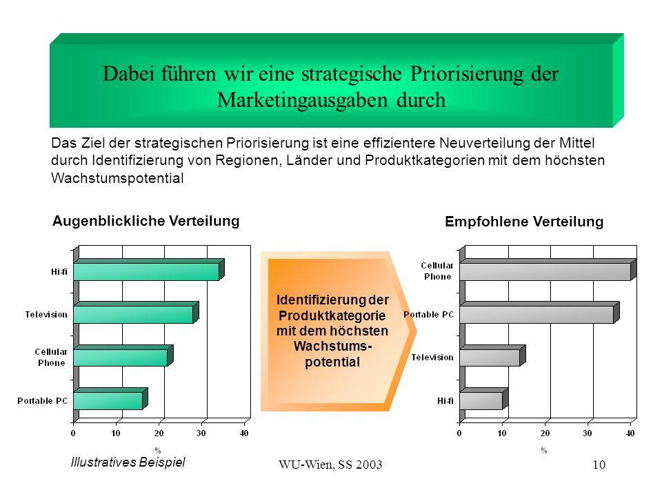 WU-Wien, SS 200310 Dabei führen wir eine strategische Priorisierung der Marketingausgaben durch Augenblickliche Verteilung Empfohlene Verteilung Ident