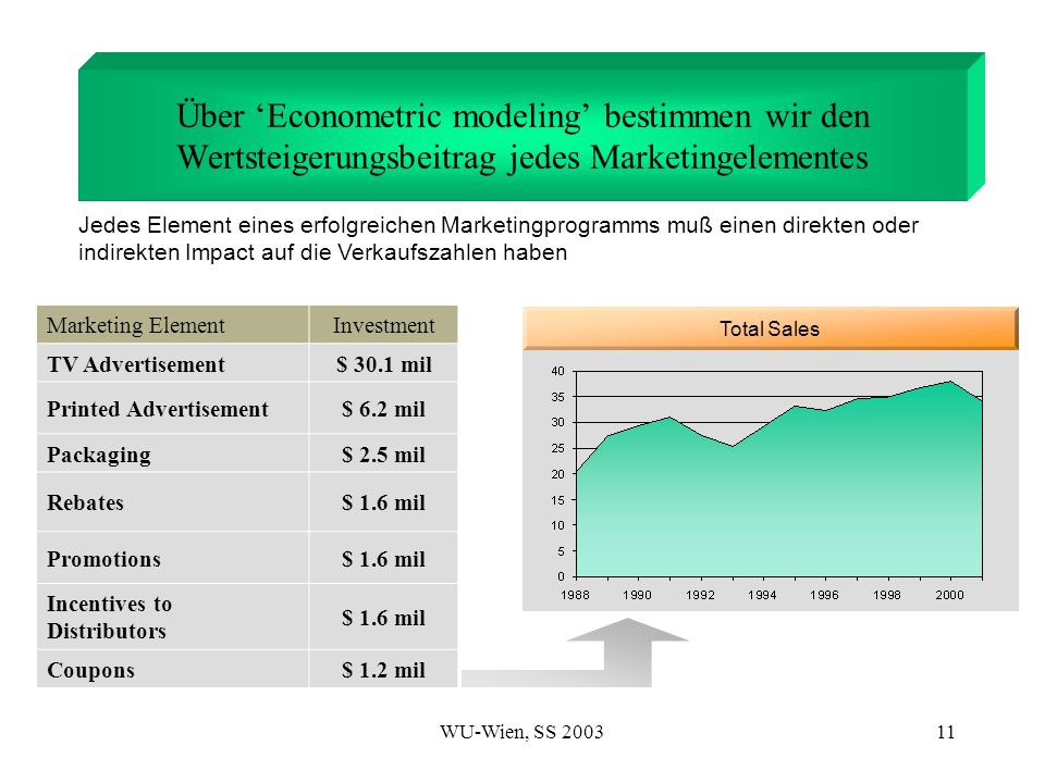 WU-Wien, SS 200311 Total Sales Über Econometric modeling bestimmen wir den Wertsteigerungsbeitrag jedes Marketingelementes Marketing ElementInvestment