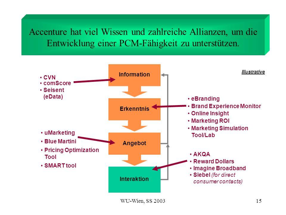 WU-Wien, SS 200315 comScore Seisent (eData) CVN Marketing Simulation Tool/Lab Online Insight Brand Experience Monitor Marketing ROI eBranding Illustra