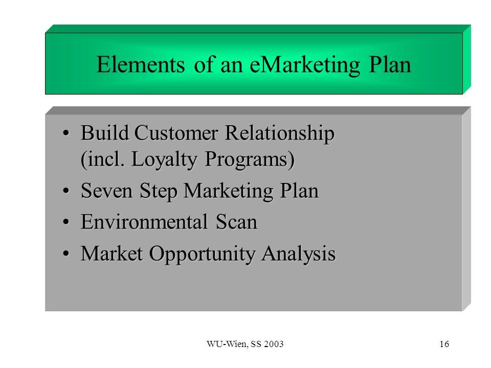 WU-Wien, SS 200316 1. Introduction Build Customer Relationship (incl. Loyalty Programs)Build Customer Relationship (incl. Loyalty Programs) Seven Step