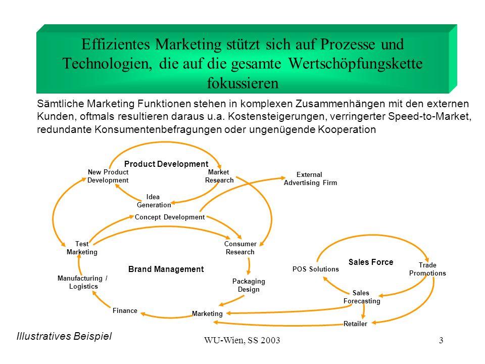 WU-Wien, SS 200314 Definition von Precision Consumer Marketing (PCM) Nützliche Informationen auch über einzelne Kunden Schneller Zugriff zu Informationen – in Echtzeit Informationen von verschiedenen Quellen, die ein besseres Kennenlernen des Kunden ermöglichen Breitere und tiefgehendere der Informationen Analytische Werkzeuge, die einfach in der Anwendung sind und automatisiert werden können Nahtlose, integrierte Analyse von verschiedenen Quellen Aussagekräftigere Erkenntnisse über die Konsumenten Verstärkte Nutzung von Informationen, um Programm und Entscheidungen voranzutreiben Möglichkeit zum sofortigen und proaktiven Reagieren auf Vorgänge im Markt Programme, die auf kleine Gruppen oder sogar einzelne Kunden zugeschnitten sind Produkte und Kommunikation - auf die Konsumenten maßgeschneidert Mehr kundenspezifische Interaktionen Produktangebote können durch Interaktionen in Echtzeit angepaßt werden, um den Wertvorstellungen einzelner Kunden zu entsprechen Alle Funktionen in der Organisation werden der Kundenstrategie angepaßt Interaktionen mit den Kunden Information Erkenntnis Angebot Interaktion Precision Consumer Marketing erweitert traditionelle Praktiken des Consumer Marketing durch den Einsatz besserer Informationen über Konsumenten, um aussagekräftigere Interaktionen mit den Konsumenten zu entwickeln