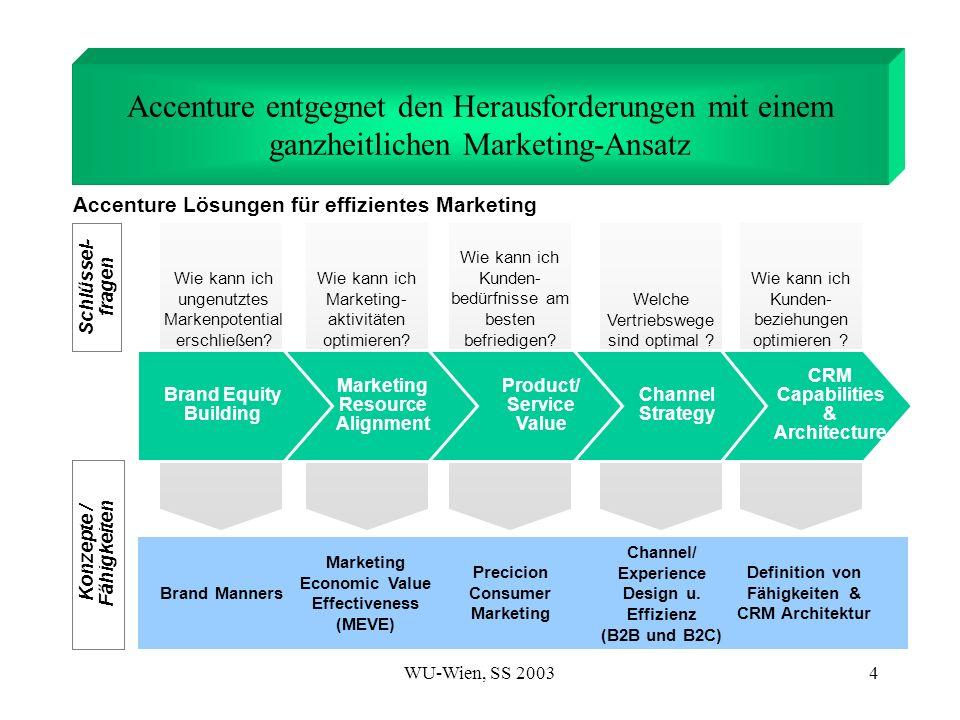 WU-Wien, SS 20035 Brand Manners ist ein ganzheitliches Konzept zur Erschließung des Markenpotentials Grundgedanken:-Gut für die Mitarbeiter= Gut für die Kunden -Gut für die Kunden = Gut für das Unternehmen Ein erfolgreiches Brand Manners-Programm umfaßt 4 Ebenen: Spirituelle Ebene Wohin führt uns das Brand Manners erschließt das oftmals ungenutzte Potential der Markenstärke und wurde von Accenture in Zusammenarbeit mit Marketingexperten formuliert Emotionale Ebene Wie fühlen wir uns Rationelle Ebene Was geht vor Politische Ebene Was ist richtig für uns