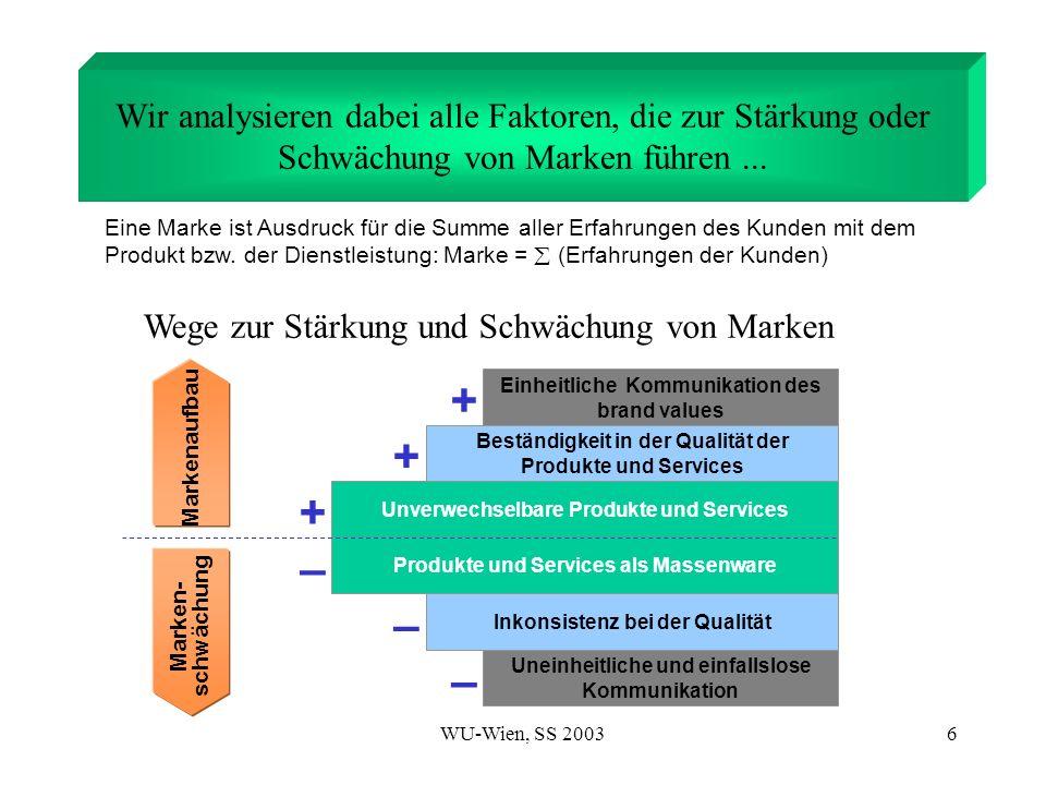 WU-Wien, SS 20036 Wege zur Stärkung und Schwächung von Marken Wir analysieren dabei alle Faktoren, die zur Stärkung oder Schwächung von Marken führen.