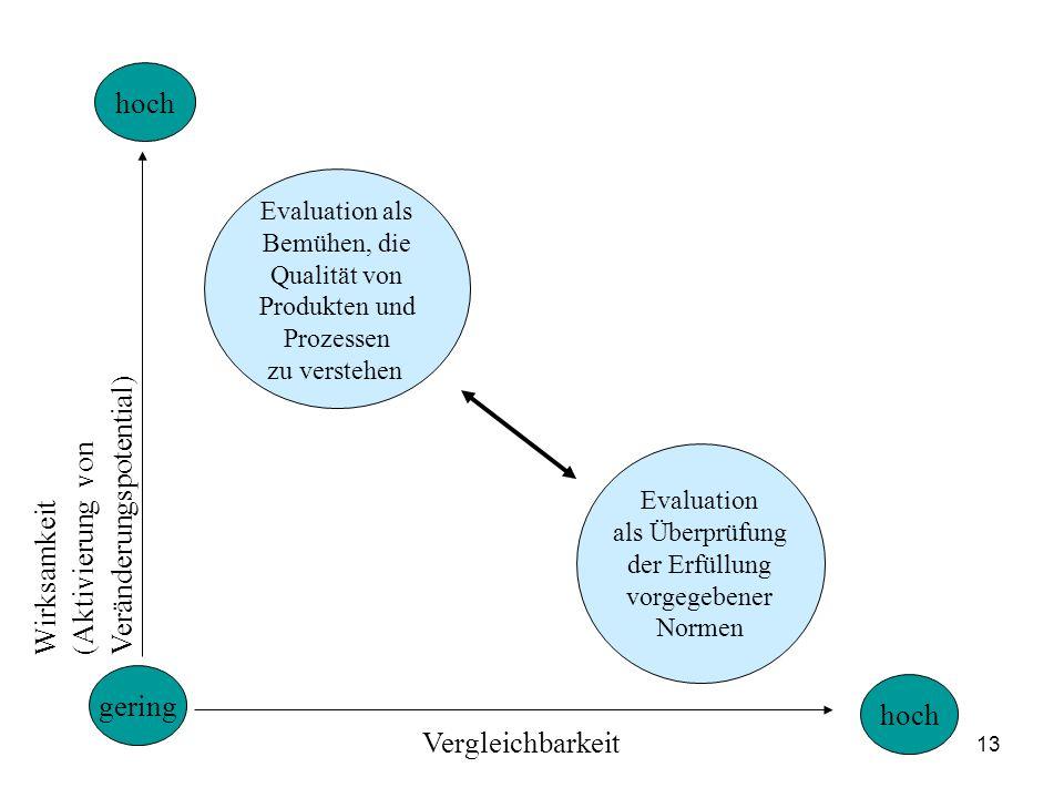 13 hoch gering hoch Evaluation als Bemühen, die Qualität von Produkten und Prozessen zu verstehen Evaluation als Überprüfung der Erfüllung vorgegebener Normen Wirksamkeit (Aktivierung von Veränderungspotential) Vergleichbarkeit