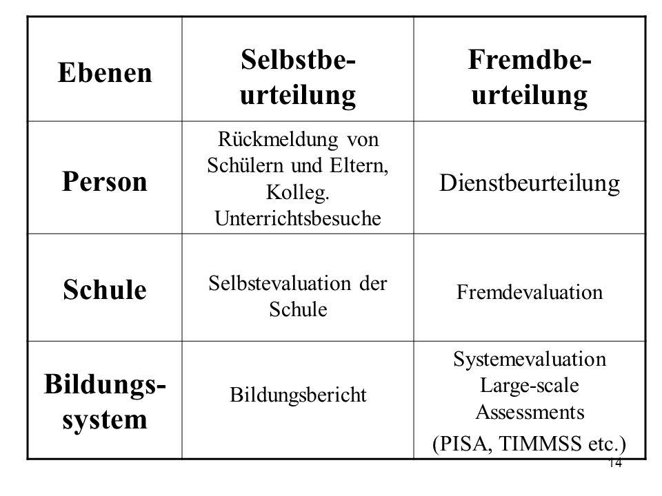 14 Ebenen Selbstbe- urteilung Fremdbe- urteilung Person Rückmeldung von Schülern und Eltern, Kolleg.