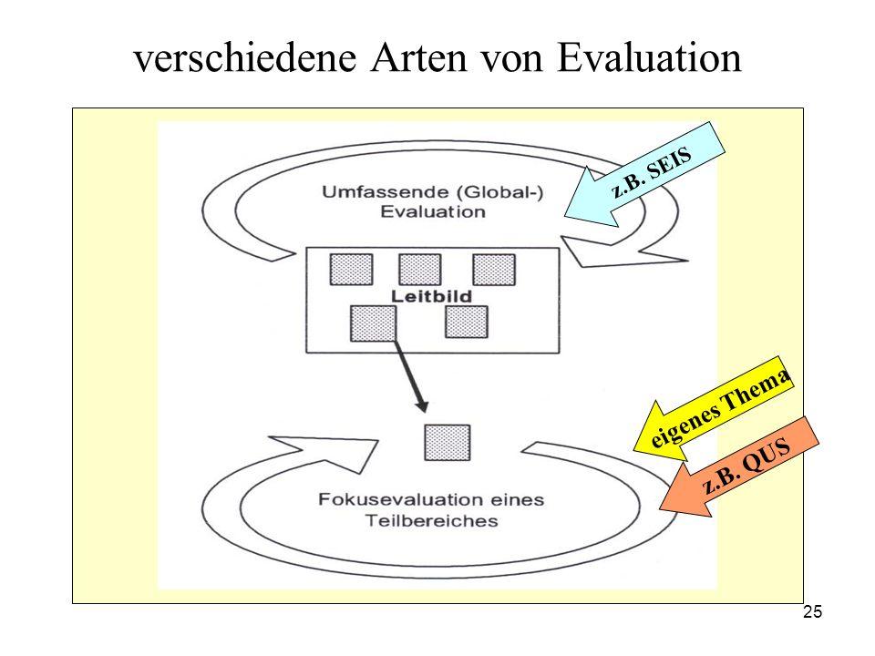 25 verschiedene Arten von Evaluation z.B. SEIS eigenes Thema z.B. QUS