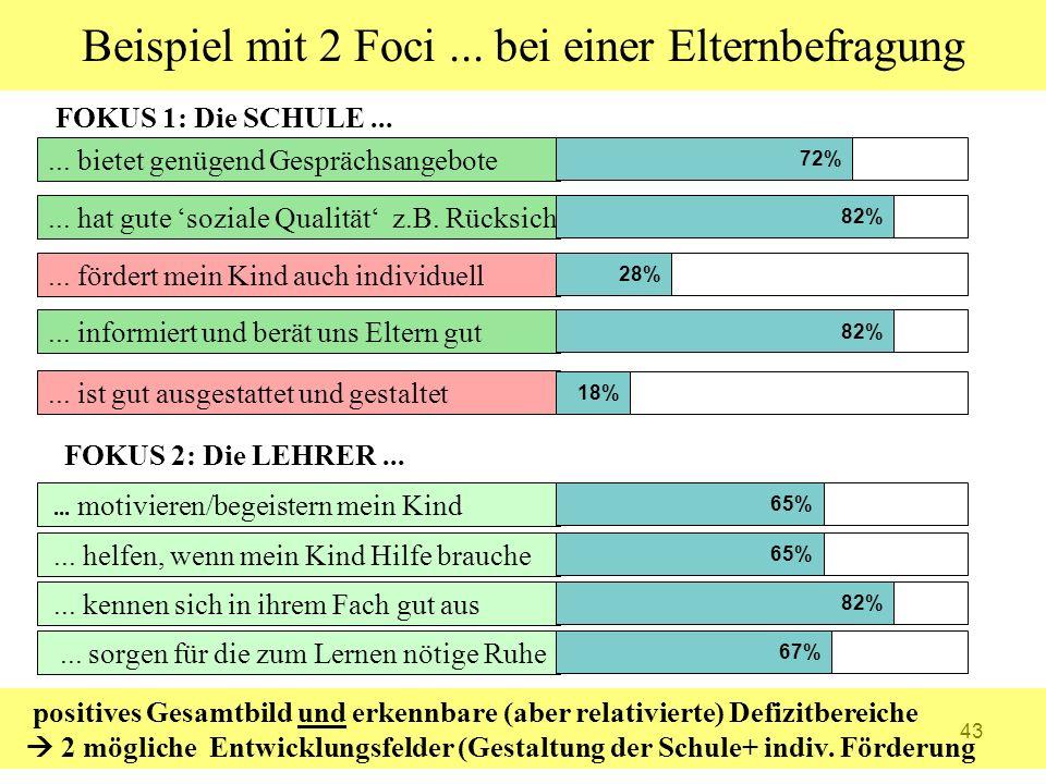 43...fördert mein Kind auch individuell... ist gut ausgestattet und gestaltet 28% 18%...