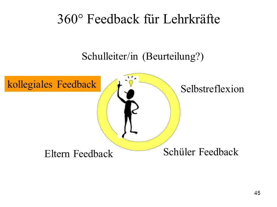 45 360° Feedback für Lehrkräfte Schulleiter/in (Beurteilung?) kollegiales Feedback Eltern Feedback Schüler Feedback Selbstreflexion