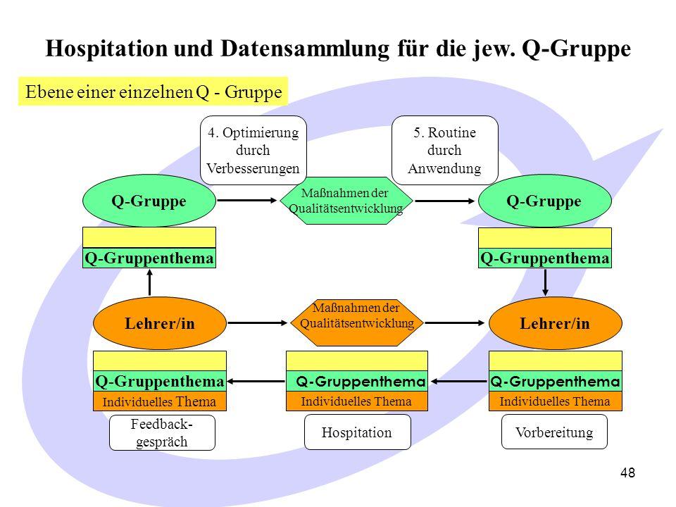 48 Hospitation und Datensammlung für die jew.