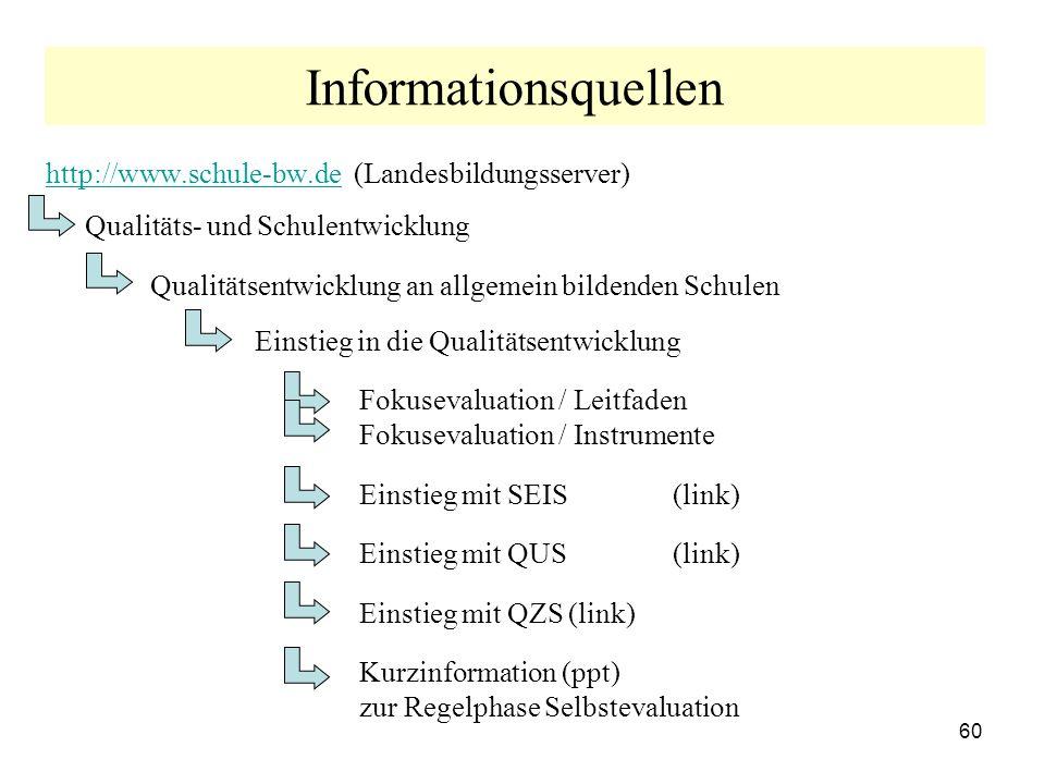 60 Informationsquellen http://www.schule-bw.dehttp://www.schule-bw.de (Landesbildungsserver) Qualitäts- und Schulentwicklung Qualitätsentwicklung an allgemein bildenden Schulen Einstieg in die Qualitätsentwicklung Fokusevaluation / Leitfaden Fokusevaluation / Instrumente Einstieg mit SEIS (link) Einstieg mit QUS (link) Einstieg mit QZS(link) Kurzinformation (ppt) zur Regelphase Selbstevaluation
