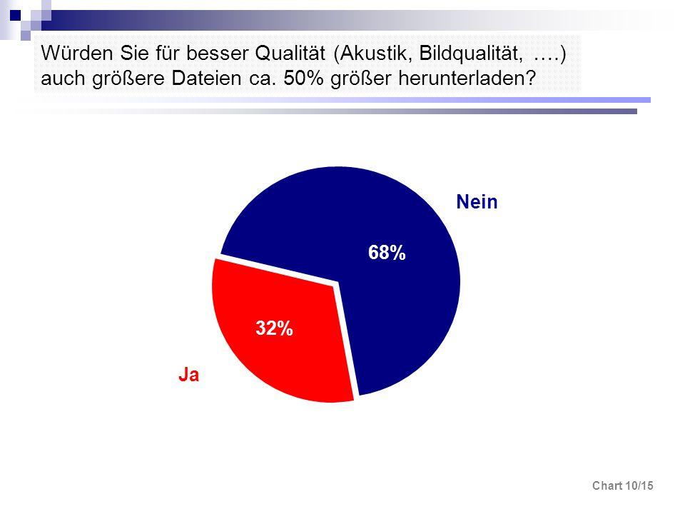 Chart 10/15 Würden Sie für besser Qualität (Akustik, Bildqualität, ….) auch größere Dateien ca. 50% größer herunterladen? 32% 68% Nein Ja