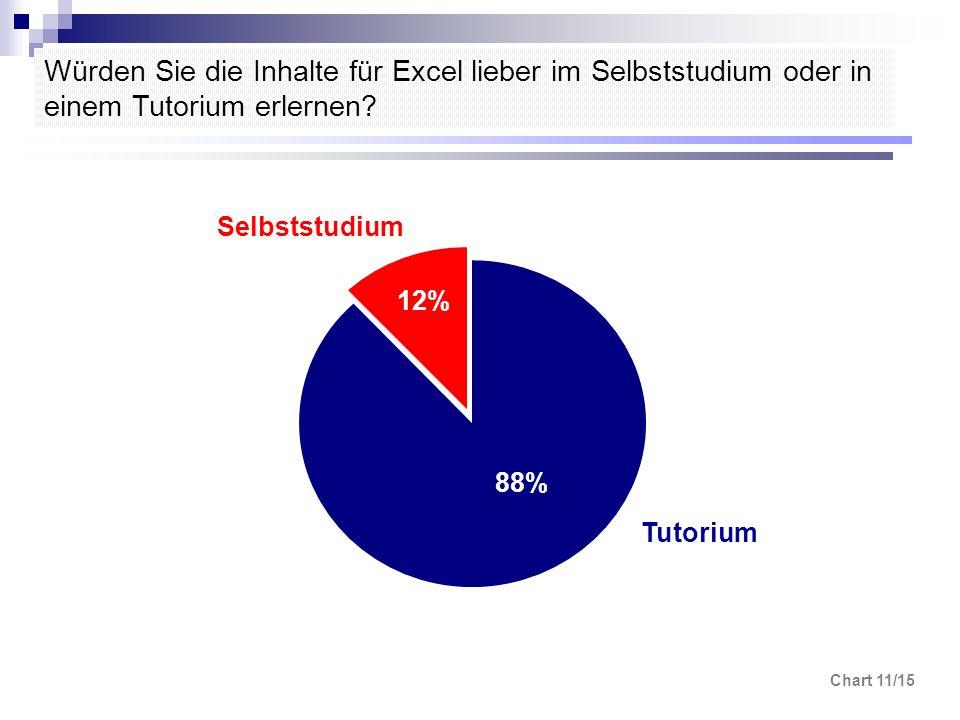Chart 11/15 Würden Sie die Inhalte für Excel lieber im Selbststudium oder in einem Tutorium erlernen? Tutorium Selbststudium 88% 12%