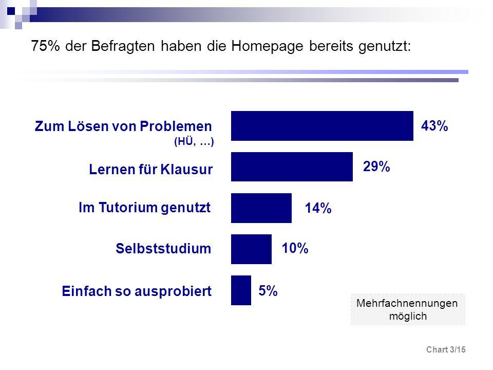 Chart 3/15 75% der Befragten haben die Homepage bereits genutzt: 5% 10% 14% 29% 43% Zum Lösen von Problemen (HÜ, …) Lernen für Klausur Im Tutorium gen