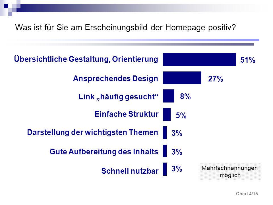 Chart 4/15 Was ist für Sie am Erscheinungsbild der Homepage positiv? 3% 5% 8% 27% 51% Übersichtliche Gestaltung, Orientierung Ansprechendes Design Lin