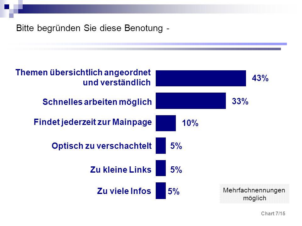 Chart 7/15 Bitte begründen Sie diese Benotung - 5% 10% 33% 43% Themen übersichtlich angeordnet und verständlich Schnelles arbeiten möglich Findet jede