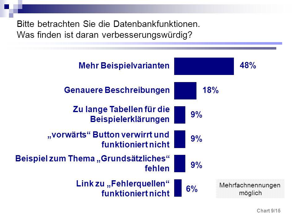 Chart 9/15 Bitte betrachten Sie die Datenbankfunktionen. Was finden ist daran verbesserungswürdig? Link zu Fehlerquellen funktioniert nicht Mehr Beisp