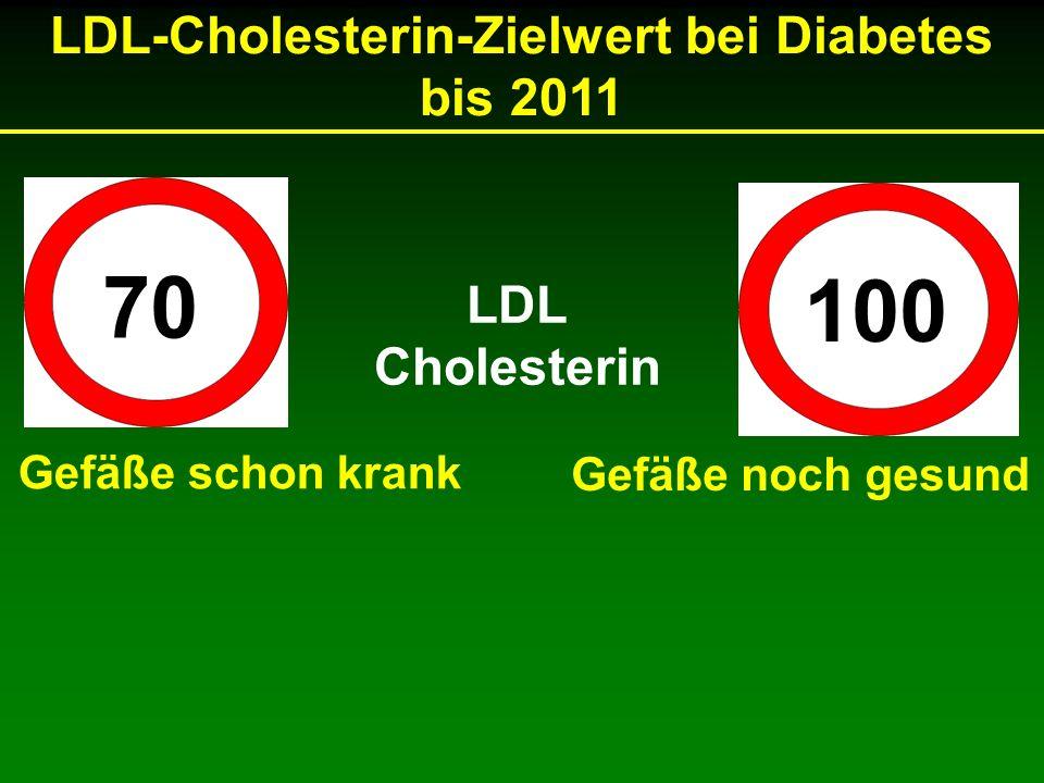 70 100 LDL Cholesterin Gefäße schon krank Gefäße noch gesund LDL-Cholesterin-Zielwert bei Diabetes bis 2011