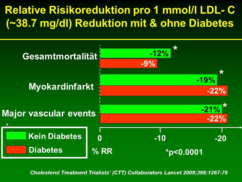 Relative Risikoreduktion pro 1 mmol/l LDL- C (~38.7 mg/dl) Reduktion mit & ohne Diabetes Gesamtmortalität 0 -10 -20 -9% -21% % RR *p<0.0001 * * * Chol