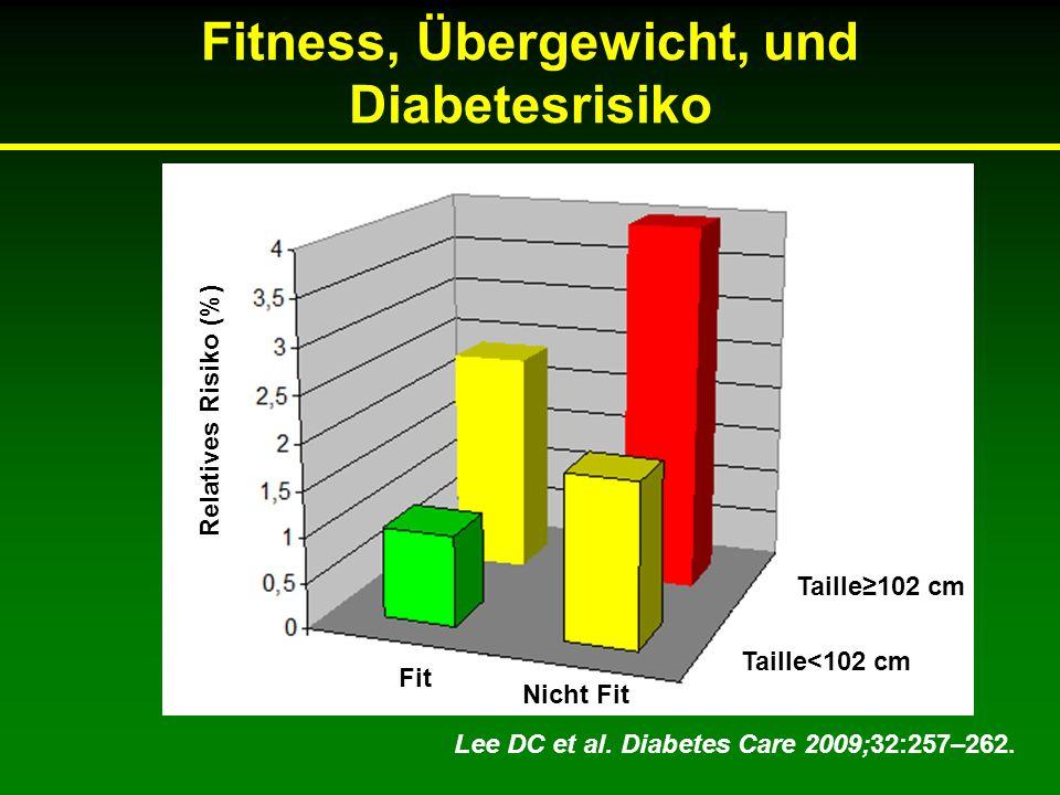 Fitness, Übergewicht, und Diabetesrisiko Lee DC et al. Diabetes Care 2009;32:257–262. Taille<102 cm Taille102 cm Nicht Fit Fit Relatives Risiko (%)
