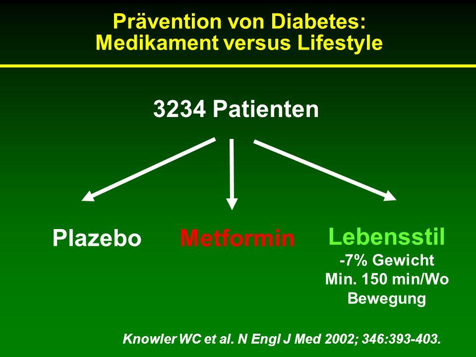 Prävention von Diabetes: Medikament versus Lifestyle 3234 Patienten Lebensstil -7% Gewicht Min. 150 min/Wo Bewegung Metformin Plazebo Knowler WC et al