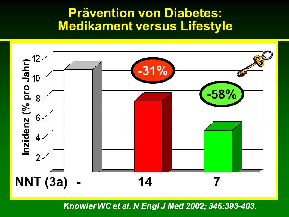 Inzidenz (% pro Jahr) -31% -58% NNT (3a) - 14 7 Knowler WC et al. N Engl J Med 2002; 346:393-403. Prävention von Diabetes: Medikament versus Lifestyle