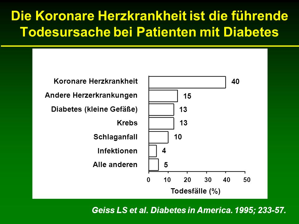 Die Koronare Herzkrankheit ist die führende Todesursache bei Patienten mit Diabetes Geiss LS et al.