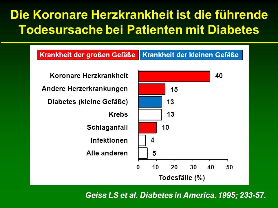 Die Koronare Herzkrankheit ist die führende Todesursache bei Patienten mit Diabetes Geiss LS et al. Diabetes in America. 1995; 233-57. 0 10 20 30 40 5