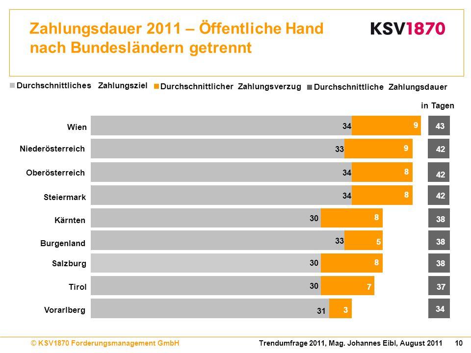 10Trendumfrage 2011, Mag. Johannes Eibl, August 2011© KSV1870 Forderungsmanagement GmbH Zahlungsdauer 2011 – Öffentliche Hand nach Bundesländern getre