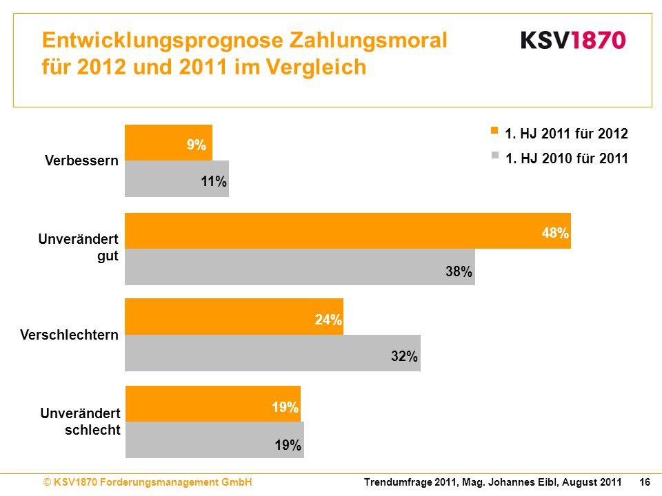 16Trendumfrage 2011, Mag. Johannes Eibl, August 2011© KSV1870 Forderungsmanagement GmbH Entwicklungsprognose Zahlungsmoral für 2012 und 2011 im Vergle