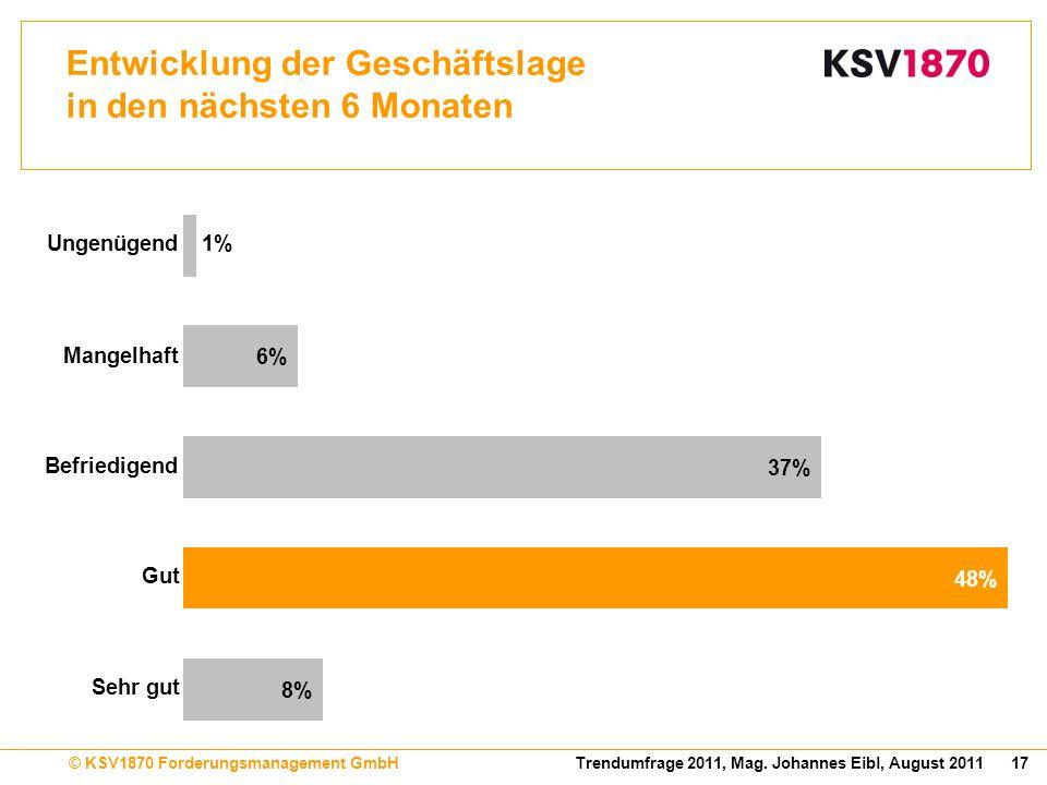 17Trendumfrage 2011, Mag. Johannes Eibl, August 2011© KSV1870 Forderungsmanagement GmbH Entwicklung der Geschäftslage in den nächsten 6 Monaten 8% 48%