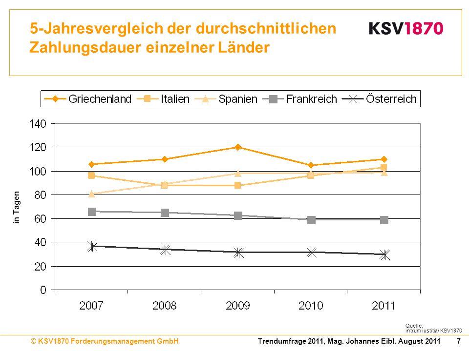 7Trendumfrage 2011, Mag. Johannes Eibl, August 2011© KSV1870 Forderungsmanagement GmbH 5-Jahresvergleich der durchschnittlichen Zahlungsdauer einzelne