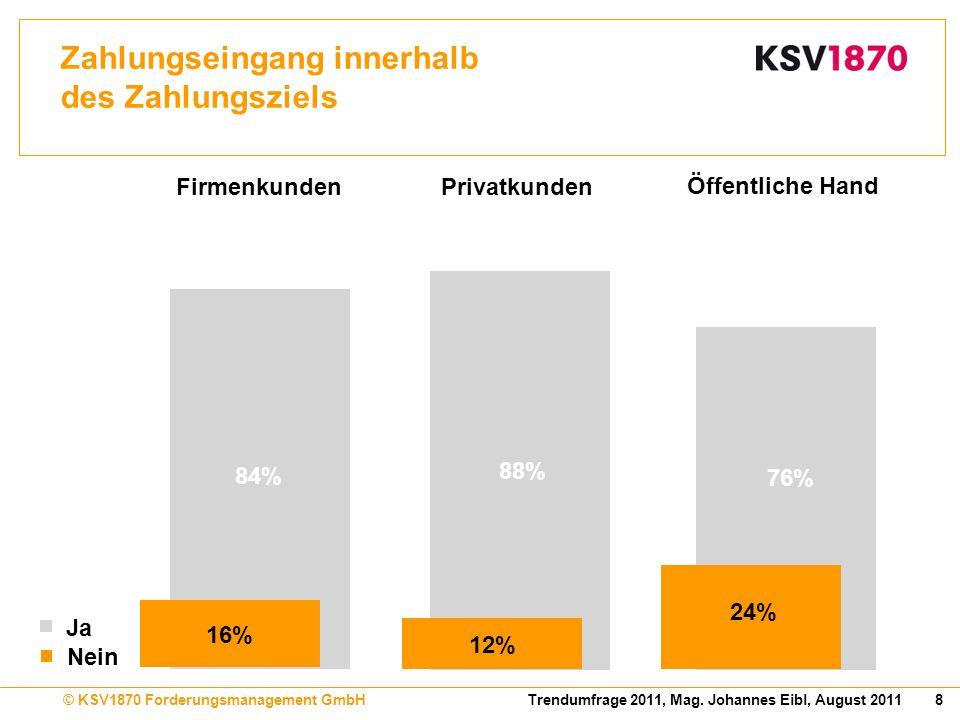8Trendumfrage 2011, Mag. Johannes Eibl, August 2011© KSV1870 Forderungsmanagement GmbH Zahlungseingang innerhalb des Zahlungsziels 76% 24% Öffentliche