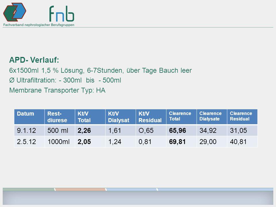 APD- Verlauf: 6x1500ml 1,5 % Lösung, 6-7Stunden, über Tage Bauch leer Ø Ultrafiltration: - 300ml bis - 500ml Membrane Transporter Typ: HA DatumRest- d