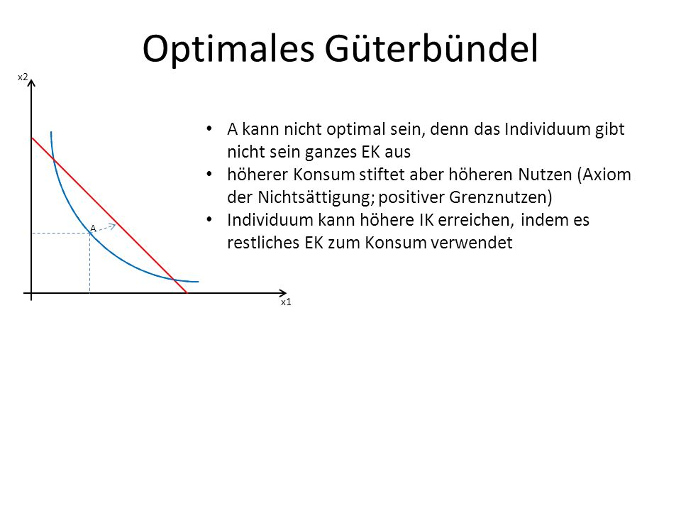 Optimales Güterbündel x1 x2 A A kann nicht optimal sein, denn das Individuum gibt nicht sein ganzes EK aus höherer Konsum stiftet aber höheren Nutzen