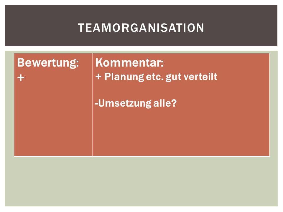 TEAMORGANISATION Bewertung: + Kommentar: + Planung etc. gut verteilt -Umsetzung alle