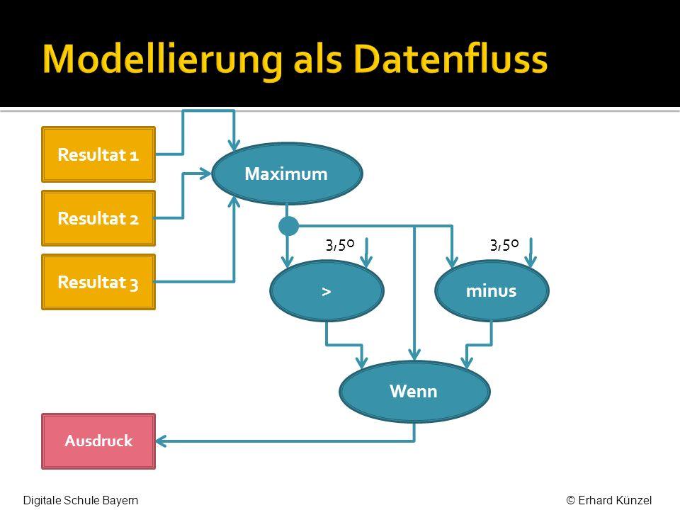 Maximum 4 3,50 Resultat 1 Ausdruck Resultat 2 Resultat 3 > Wenn minus 3,50 Digitale Schule Bayern© Erhard Künzel