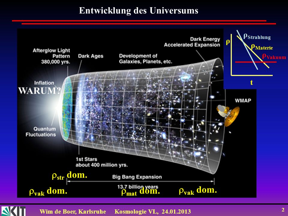 Wim de Boer, KarlsruheKosmologie VL, 24.01.2013 13 Lösung für Flachheitsproblem: wieder Inflation H=1/t damals KONSTANT (weil rho konstant) und 10 37 s -1.