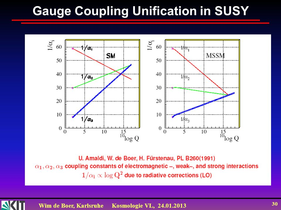 Wim de Boer, KarlsruheKosmologie VL, 24.01.2013 30 Gauge Coupling Unification in SUSY