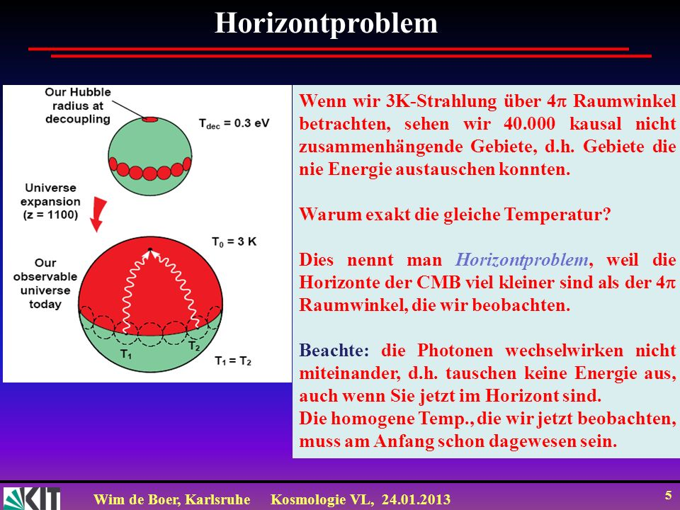 Wim de Boer, KarlsruheKosmologie VL, 24.01.2013 5 Horizontproblem Wenn wir 3K-Strahlung über 4 Raumwinkel betrachten, sehen wir 40.000 kausal nicht zusammenhängende Gebiete, d.h.