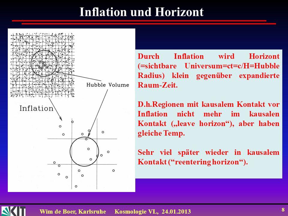 Wim de Boer, KarlsruheKosmologie VL, 24.01.2013 39 Zum Mitnehmen Inflation erklärt, warum CMB Temperatur in allen Richtungen gleich ist; (Horizontproblem gelöst) CMB Temperaturfluktuationen skaleninvariant sind: (d.h.