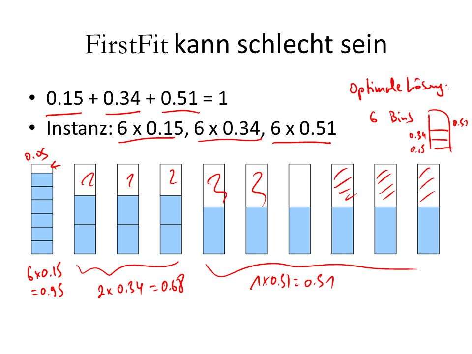 FirstFit kann schlecht sein 0.15 + 0.34 + 0.51 = 1 Instanz: 6 x 0.15, 6 x 0.34, 6 x 0.51