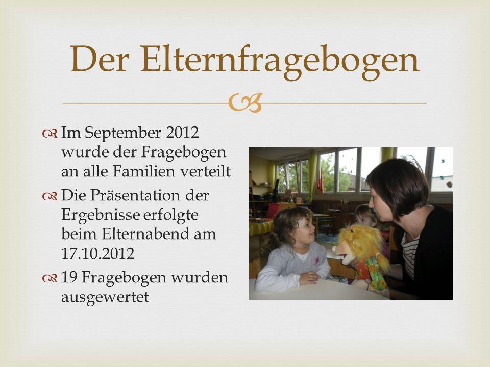 Der Elternfragebogen Im September 2012 wurde der Fragebogen an alle Familien verteilt Die Präsentation der Ergebnisse erfolgte beim Elternabend am 17.10.2012 19 Fragebogen wurden ausgewertet