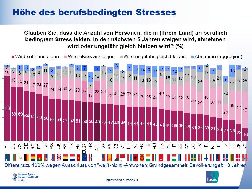 11 http://osha.europa.eu Differenz zu 100% wegen Ausschluss von weiß-nicht -Antworten; Grundgesamtheit: Bevölkerung ab 18 Jahren Höhe des berufsbedingten Stresses Glauben Sie, dass die Anzahl von Personen, die in (Ihrem Land) an beruflich bedingtem Stress leiden, in den nächsten 5 Jahren steigen wird, abnehmen wird oder ungefähr gleich bleiben wird.